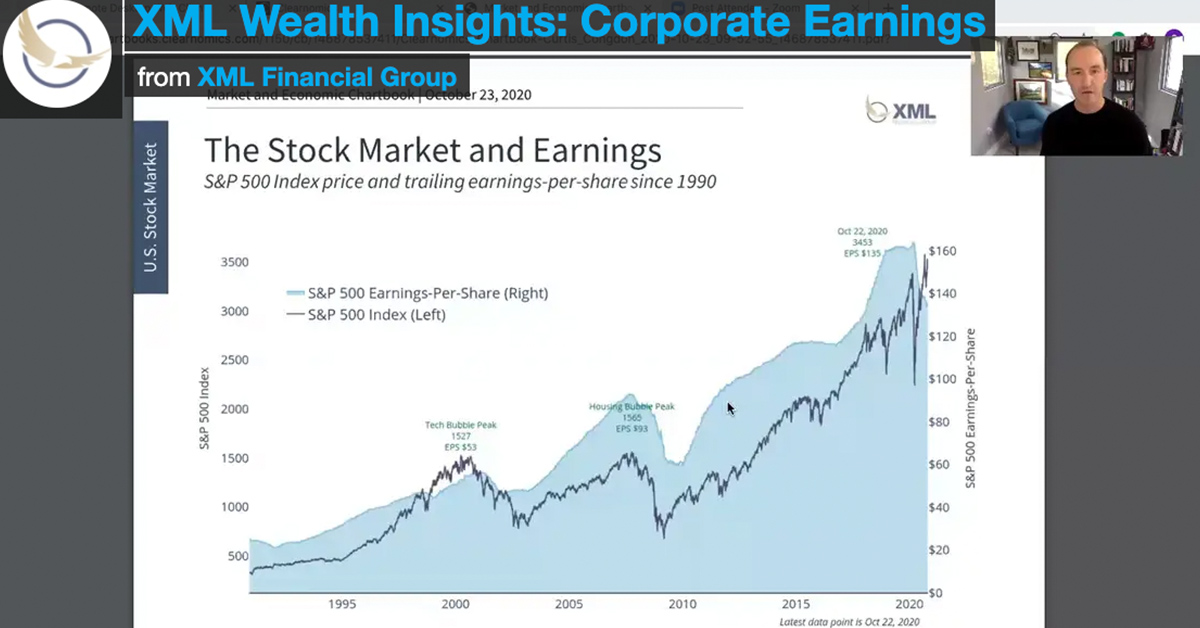 XML Wealth Insights: Corporate Earnings